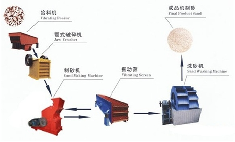 河卵石制砂工艺图