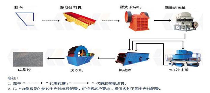 制砂设备工艺配置