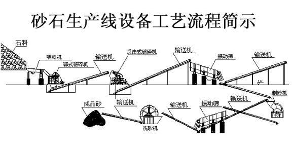 砂石生产线工艺流程图