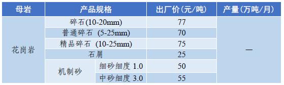 西北地区陕西砂石料价格