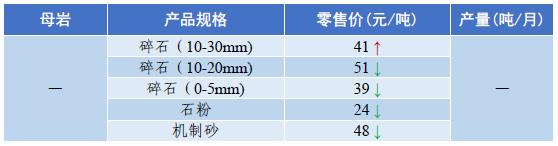 郑州砂石料价格