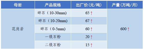 广东砂石料价格