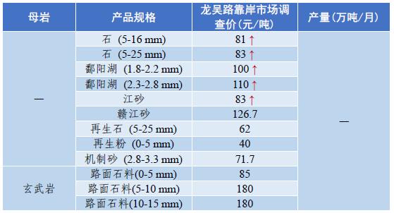上海砂石料价格